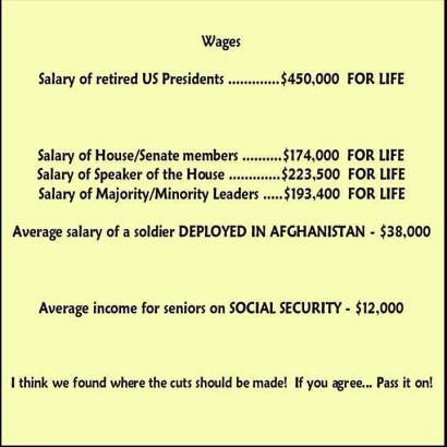 Comparison of wages