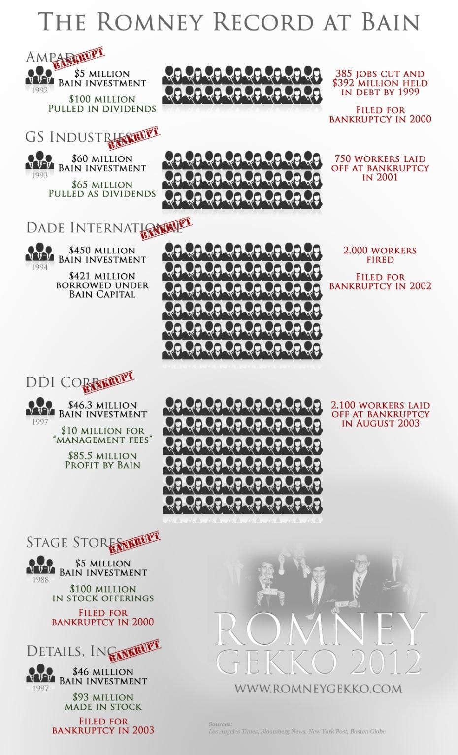 Mitt Romney's record at Bain Capital