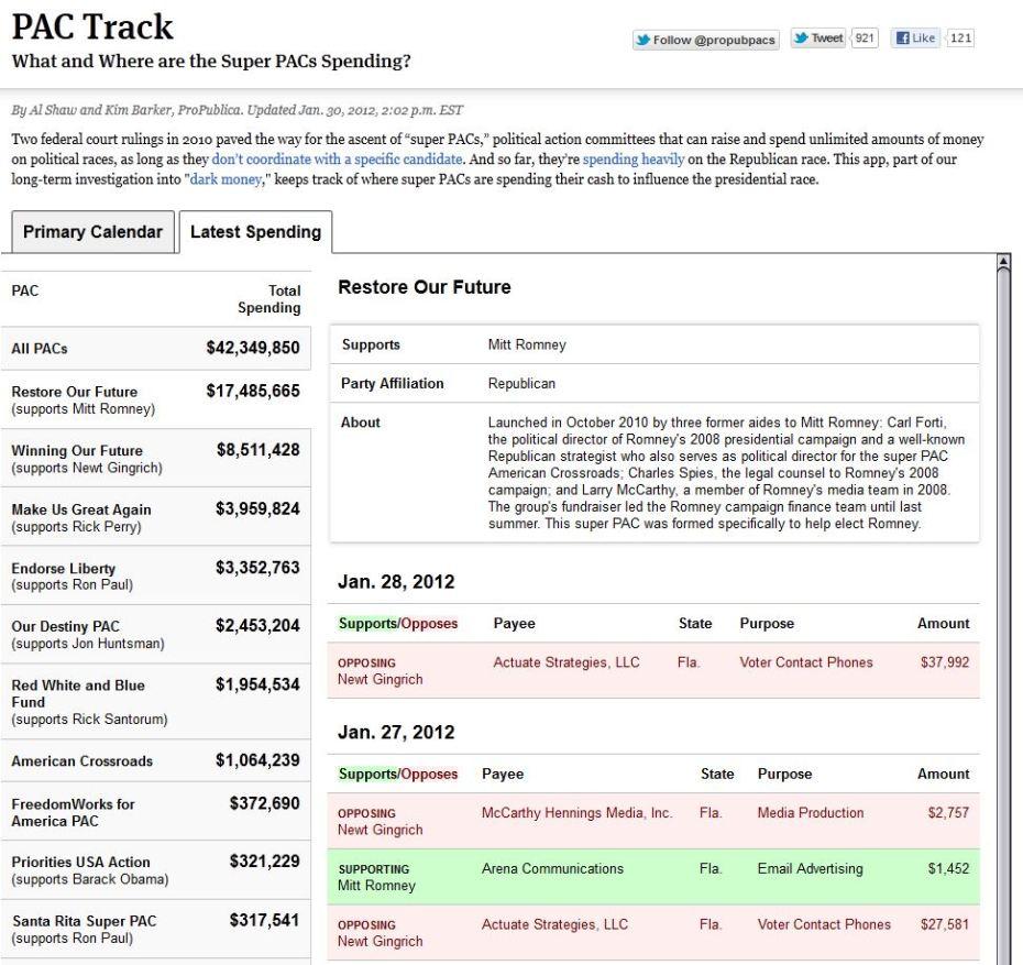Super PAC Track
