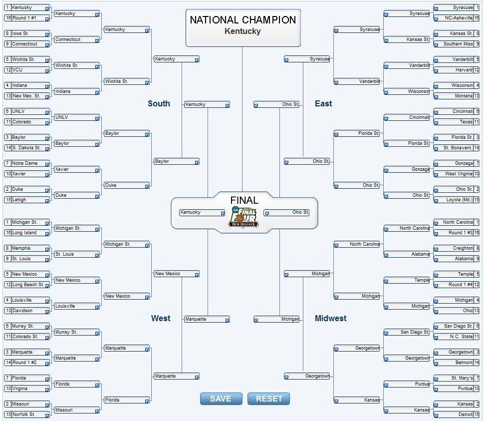 ncaa bracket scores so far ba reddit