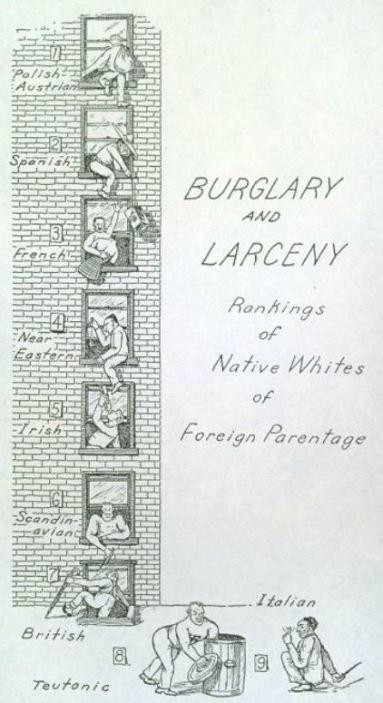 Burglary and larceny, rankings of native whites of foreign parentage