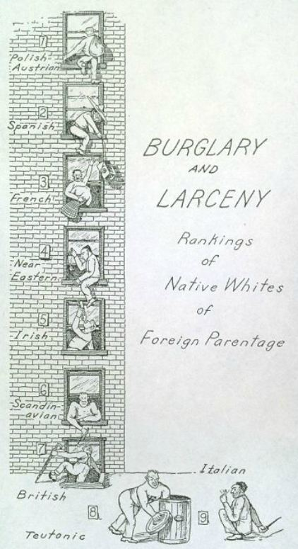 Burglary and larceny, rankings of native whites of foreign parentage