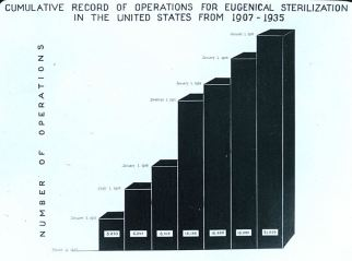 Cumulative record of operations for eugenical sterilization in the United States from 1907-1935