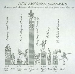 New American criminals, significant offense differences - native born and foreign