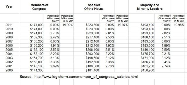 Average Salary Congress_Speaker_Min_Maj_2000-2011_snaphot