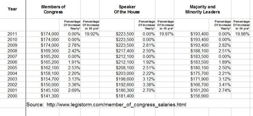 Average Salary Congress_Speaker_Min_Maj_2000-2011_snaphot
