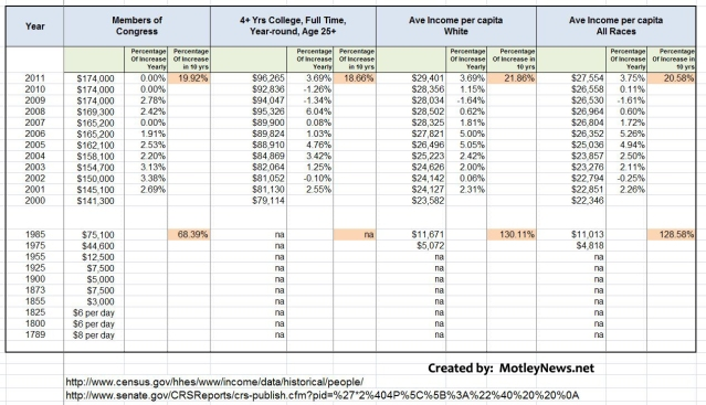 Comparison chart Congress_College_Ave White_Ave all race MotleyNews