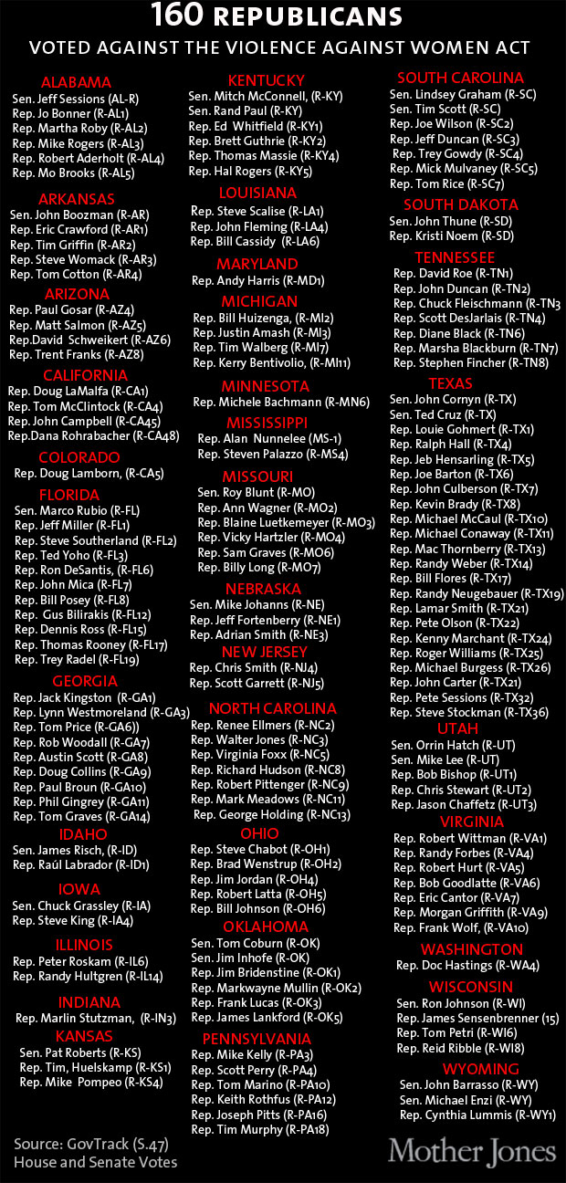 Who voted no for the Violence Against Women Act Feb 28 2013