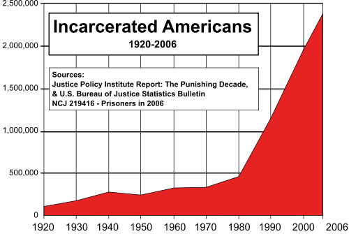 incarcerated_americans