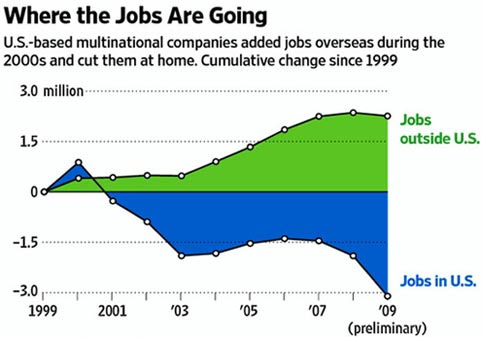 outsourcing_graph