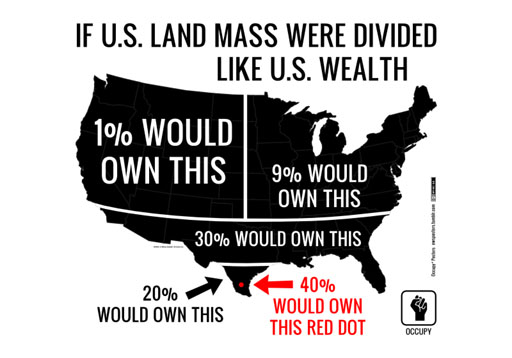 wealth spread in US
