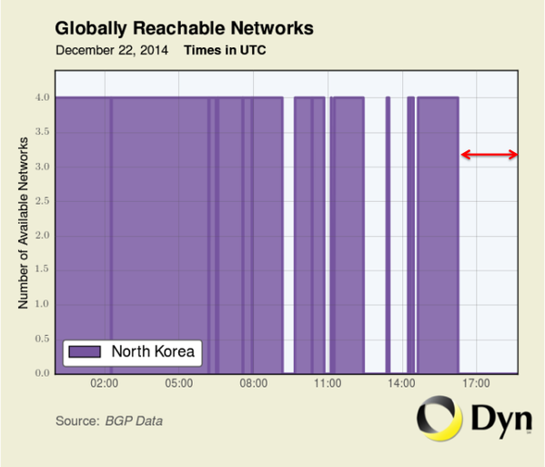 chart-n-korea-number-available-networks